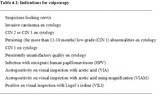 Colposcopy and treatment of cervical intraepithelial